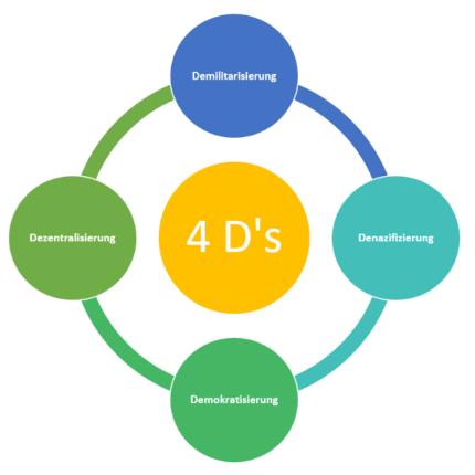 4D's der Potsdamer Konferenz: Demilitarisierung, Denazifizierung, Demokratisierung, Dezentralisierung